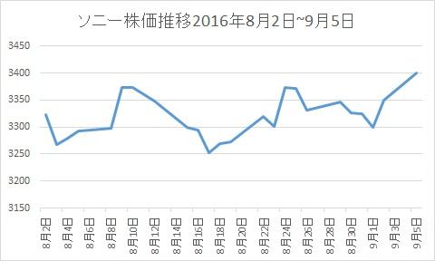 ソニー株価推移20160802-0905