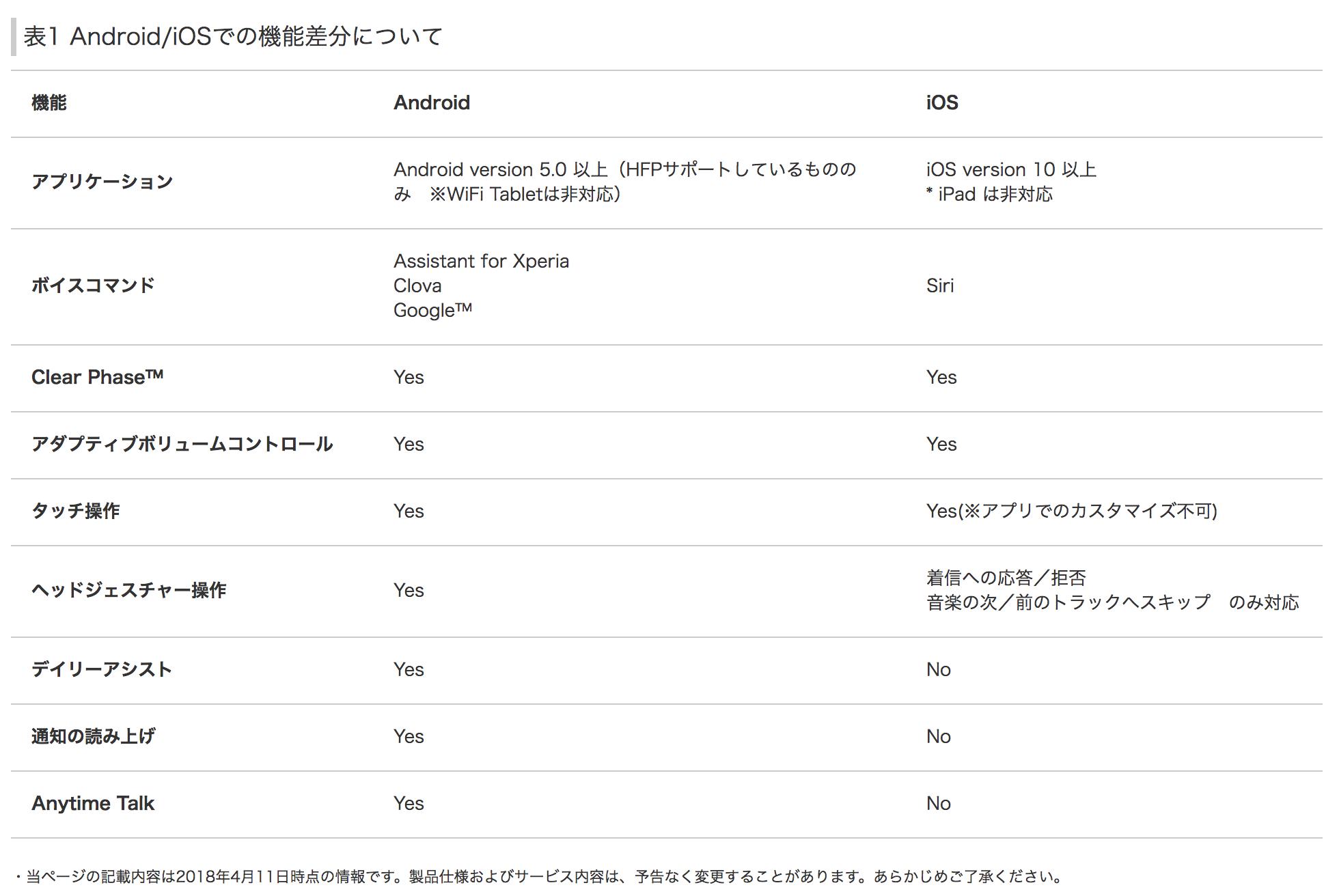 Xperia Ear DuoOS機能差分